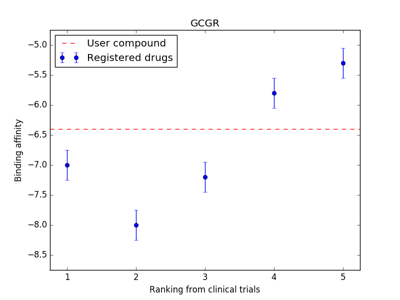 Ligand chart for GCGR