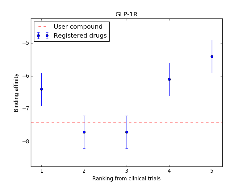 Ligand chart for GLP-1R