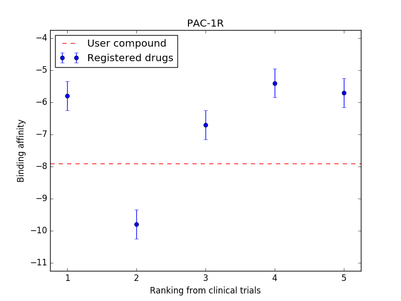 Ligand chart for PAC-1R